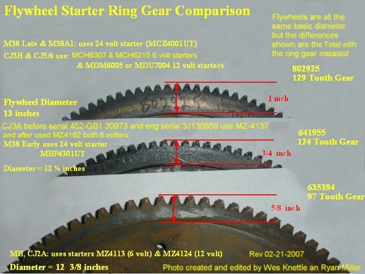 How Slow Pinion Gear Than Ring Gear
